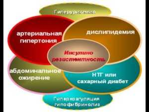 Риск развития заболевания и его основные факторы