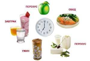 Питание при сахарном диабете 1 типа – основные принципы
