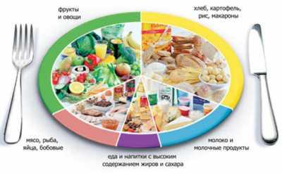 Таблица ХЕ при сахарном диабете 1 и 2 типа