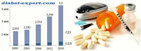 Динамика заболеваемости сахарным диабетом в России