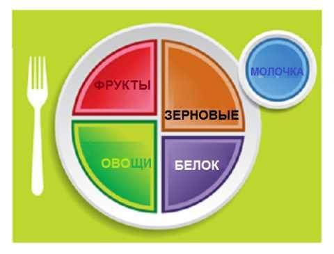 «Дневная диабетическая тарелка», рекомендуемая американскими эндокринологами