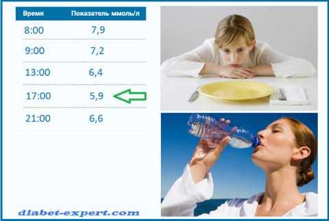 Экспериментальное голодание диабетика не должно быть сухим