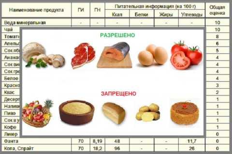 Эндокринологи советуют диабетикам соблюдать низкоуглеводную диету