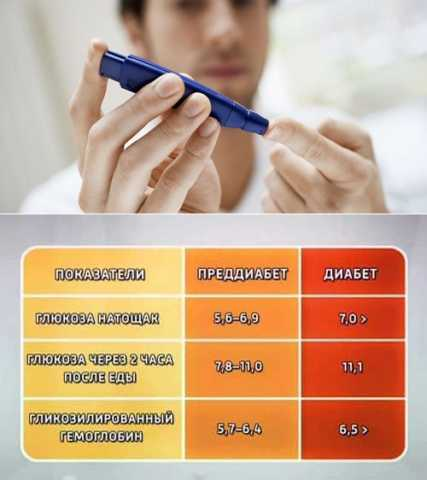 Эта форма диабета может длительно протекать в латентной форме и ее раннее определение, и правильное лечение – основа полного выздоровления