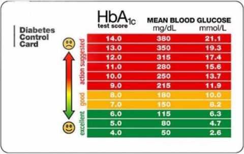 Характер зависимости содержания HbA1c от уровня глюкозы