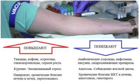 Интерферирующие (влияющие) факторы на уровень глюкозы в плазме или сыворотке крови