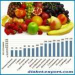 Количество фруктов и ягод, содержащих 1 ХЕ