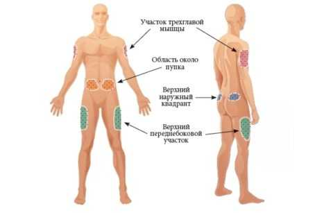 Максимальный эффект от укола достигается при попадании в подкожно-жировую складку.