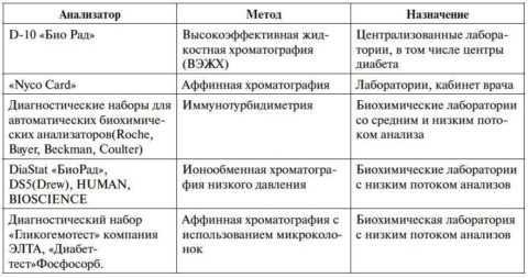 Методы исследования уровня HbA1c