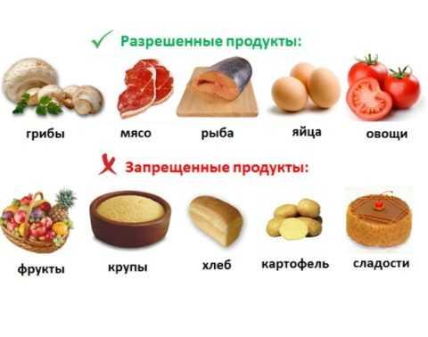 На этом фото изображены допустимые и недопустимые продукты при сахарном диабете любой стадии.