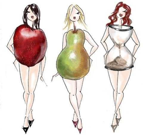 Наибольшую опасность представляет абдоминальное ожирение (фигура-яблоко)