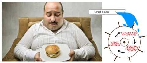 Нелечение СД2 приводит к истощению поджелудочной железы и усугублению патологии