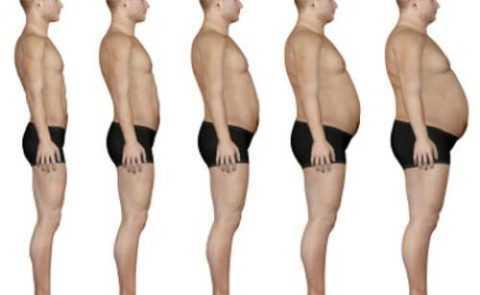 Норма и 4 степени ожирения у мужчин