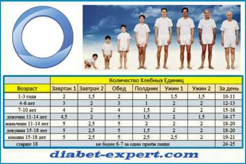 Ориентировочные нормы количества ХЕ в зависимости от пола и возраста диабетика