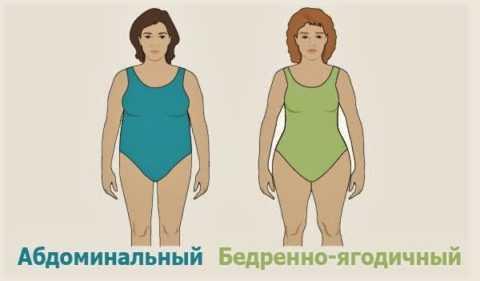Ожирение по абдоминальному типу – причина развития резистентности к инсулиновому гормону