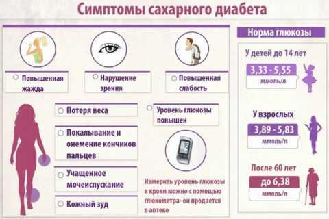 Первые признаки и лабораторные показатели при дебюте диабета