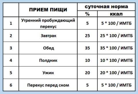 Показатель ИМТБ рассчитывается по схеме, показанной на картинке выше