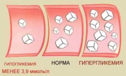 Показатели содержания сахара в крови