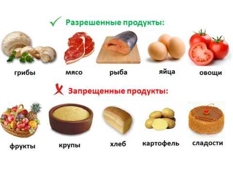 Правильное и размеренное питание – залог качественного лечения диабета.