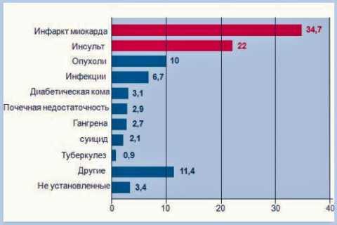 Причины летального исхода (в %) у пациентов с диабетической болезнью