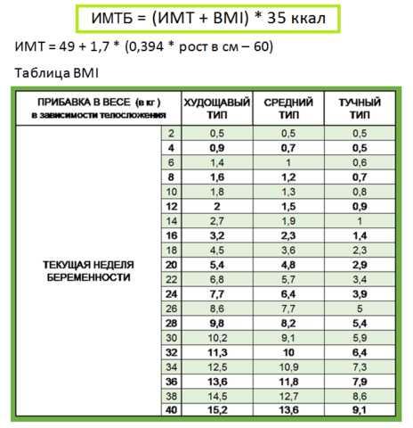 Расчёты, с помощью которых проверяют на сколько вес беременной совпадает с нормой