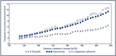 Схема секреции инсулина и уровня глюкозы в плазме