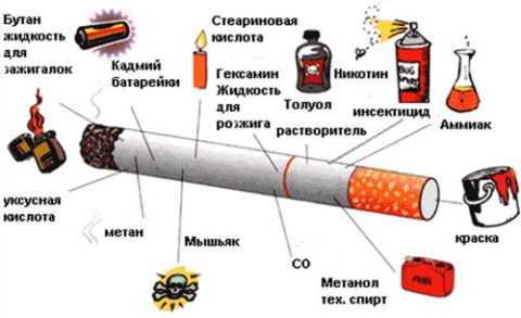 Состав сигареты – убийственная смесь.