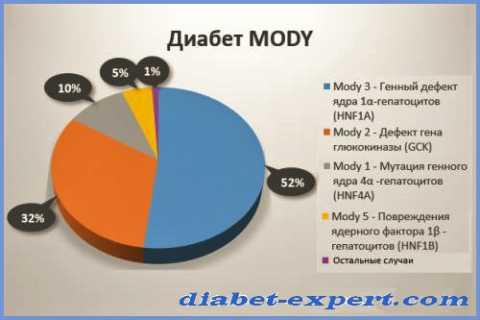 Статистика распространённости разновидностей диабетического типа MODY