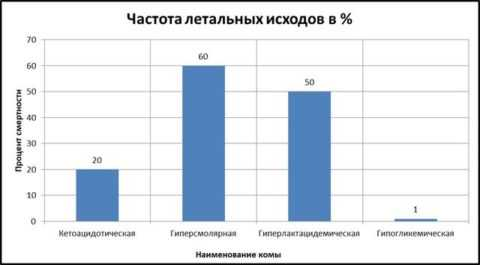 Статистика смертей за последние годы