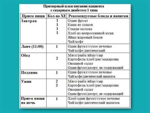 Таблица 2. Примерно меню на один день