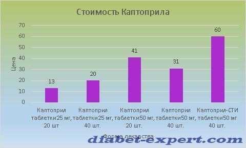 Цена Каптоприла варьируется от 13 до 60 рублей