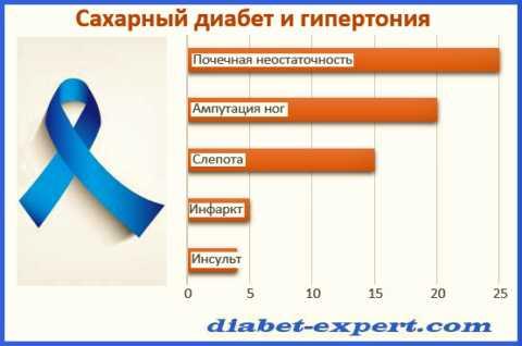 Увеличение рисков (кол-во раз) развития последствий диабета при постоянно высоком АД