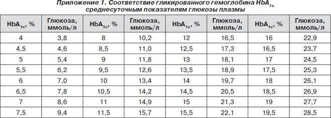 гликированный гемоглобин норма таблица