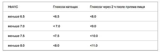 Измерение показателя гемоглобина