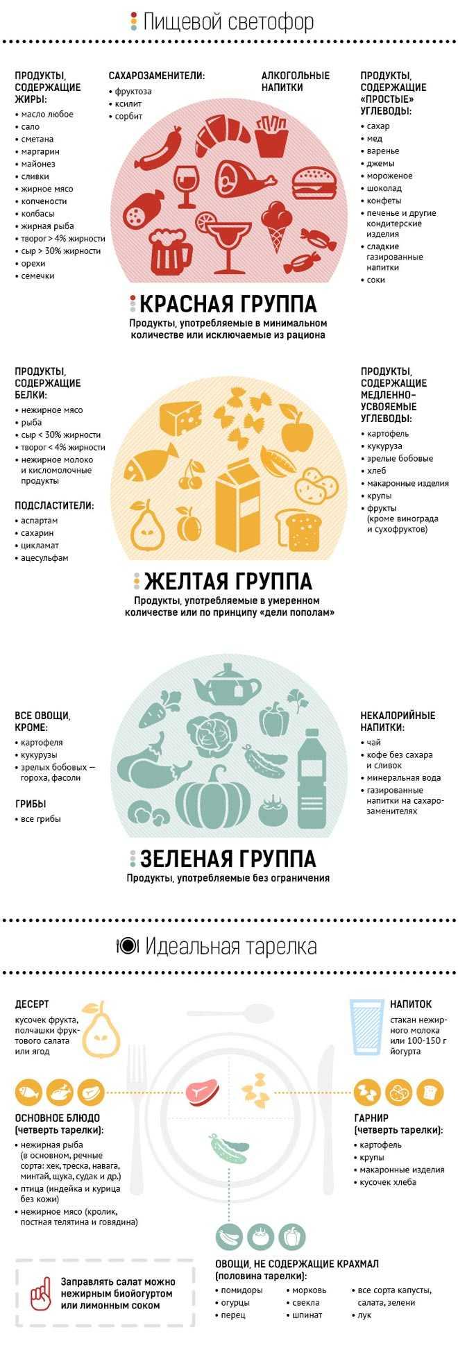 Питание при преддиабете