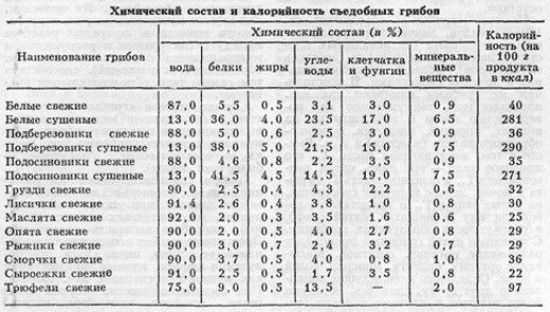 Состав и калорийность грибов