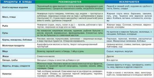 Подробный список разрешенных и запрещенных продуктов при панкреатите