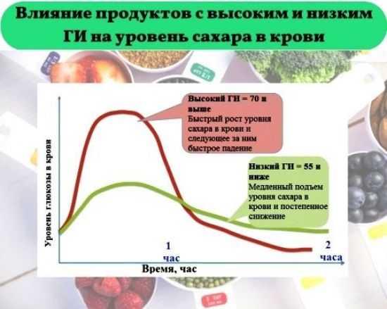 Влияние продуктов на уровень сахара